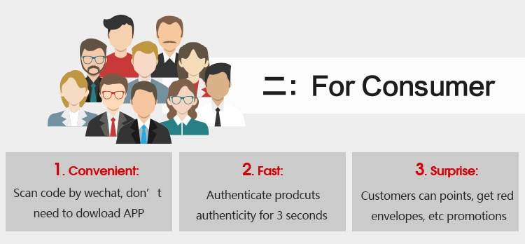 The advantages of E Identification System for Consumers