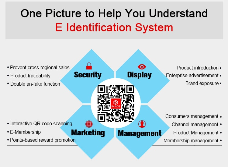 The functions that can be realized by E Identification QR code system.